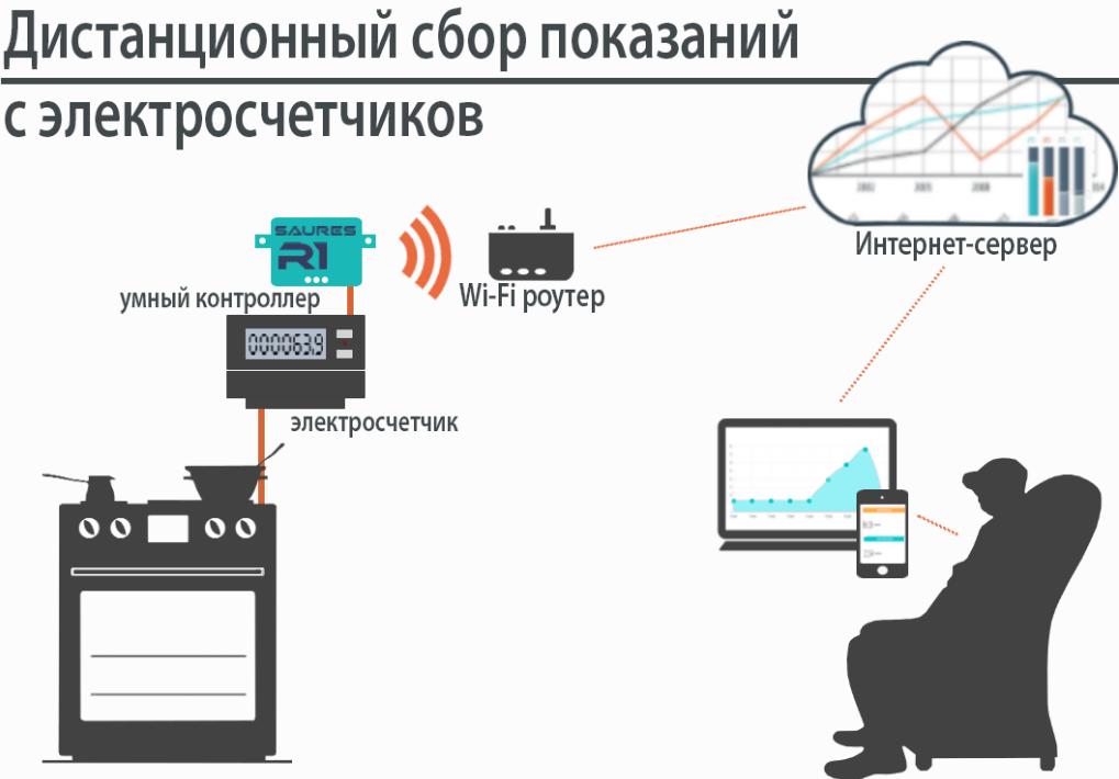 автоматическая передача показаний счетчиков электроэнергии