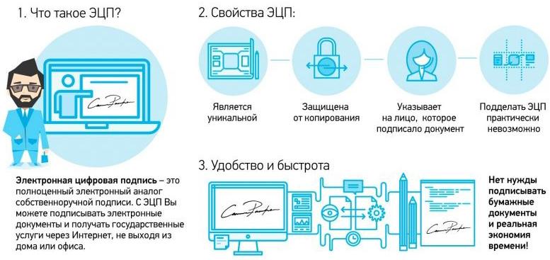 Что такое электронная подпись ЭЦП