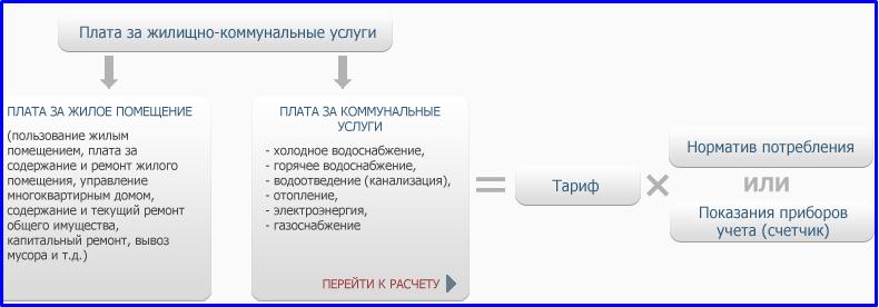 Онлайн калькулятор коммунальных платежей