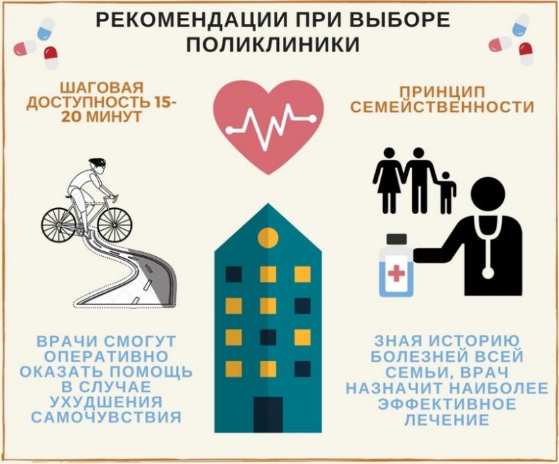 как выбрать поликлинику