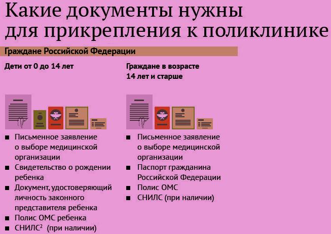 документы для регистрации в поликлинике