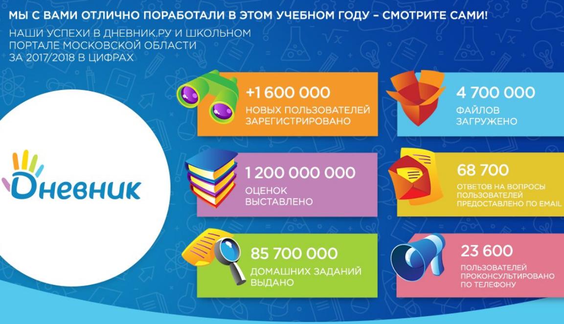 статистика дневник ру