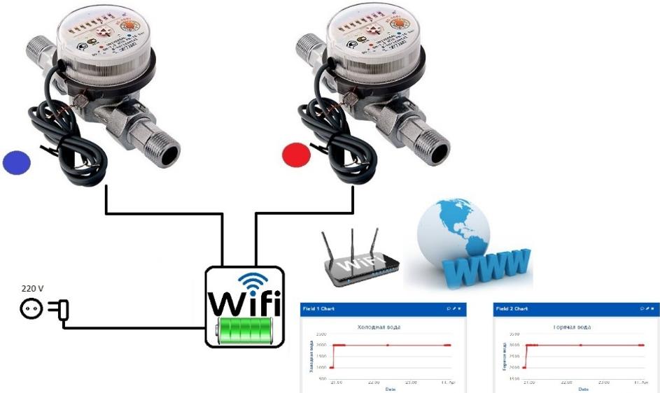 счетчики воды с wifi