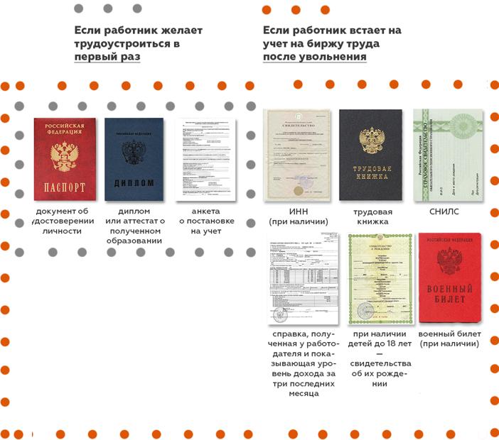 Документы для постановки на учет в центр занятости населения