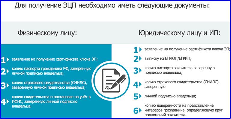 документы для получения эцп