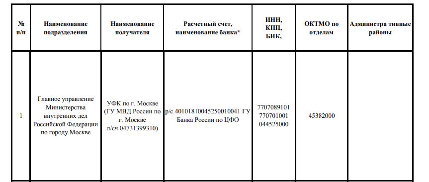 Реквизиты подразделений ГУ МВД России по г. Москве
