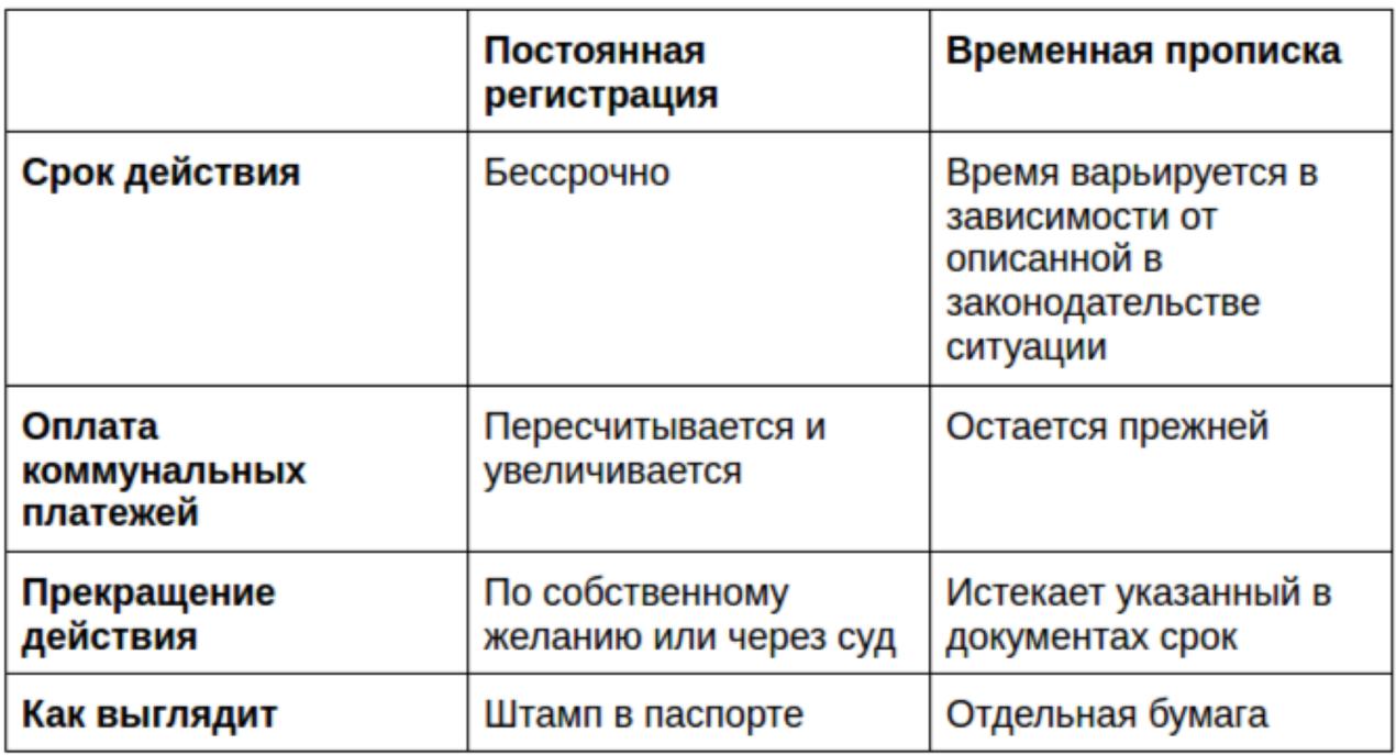 регистрация по месту жительства по месту пребывания разница