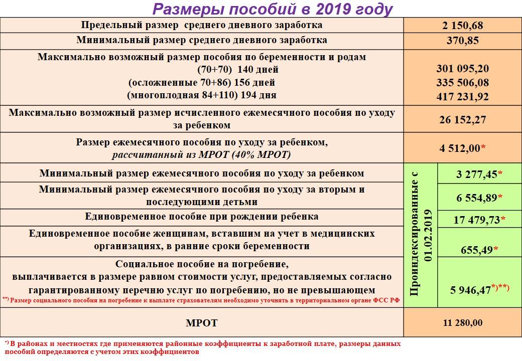 Размеры пособий в 2019 году