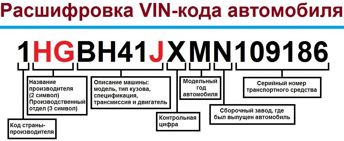 вин номер автомобиля расшифровка
