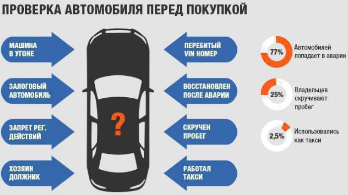 проверка автомобиля пред покупкой